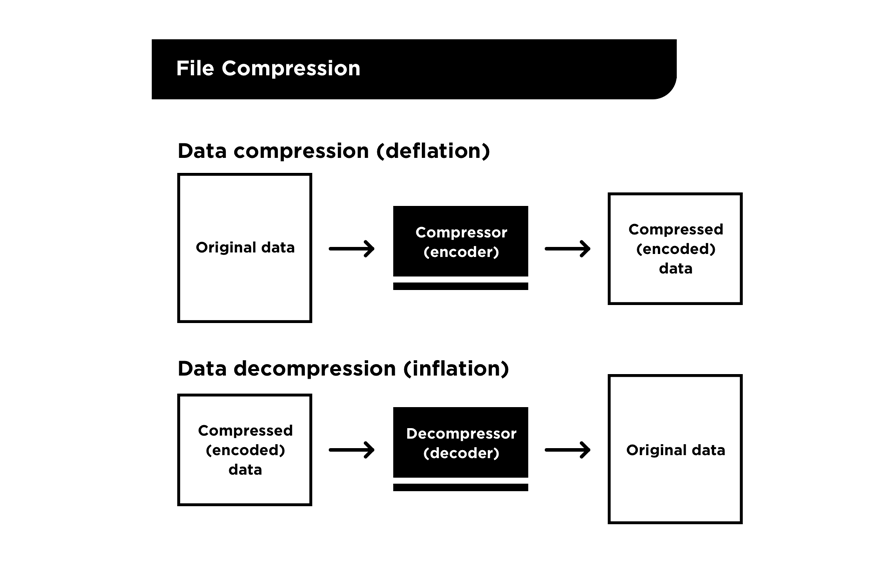 Git file compression