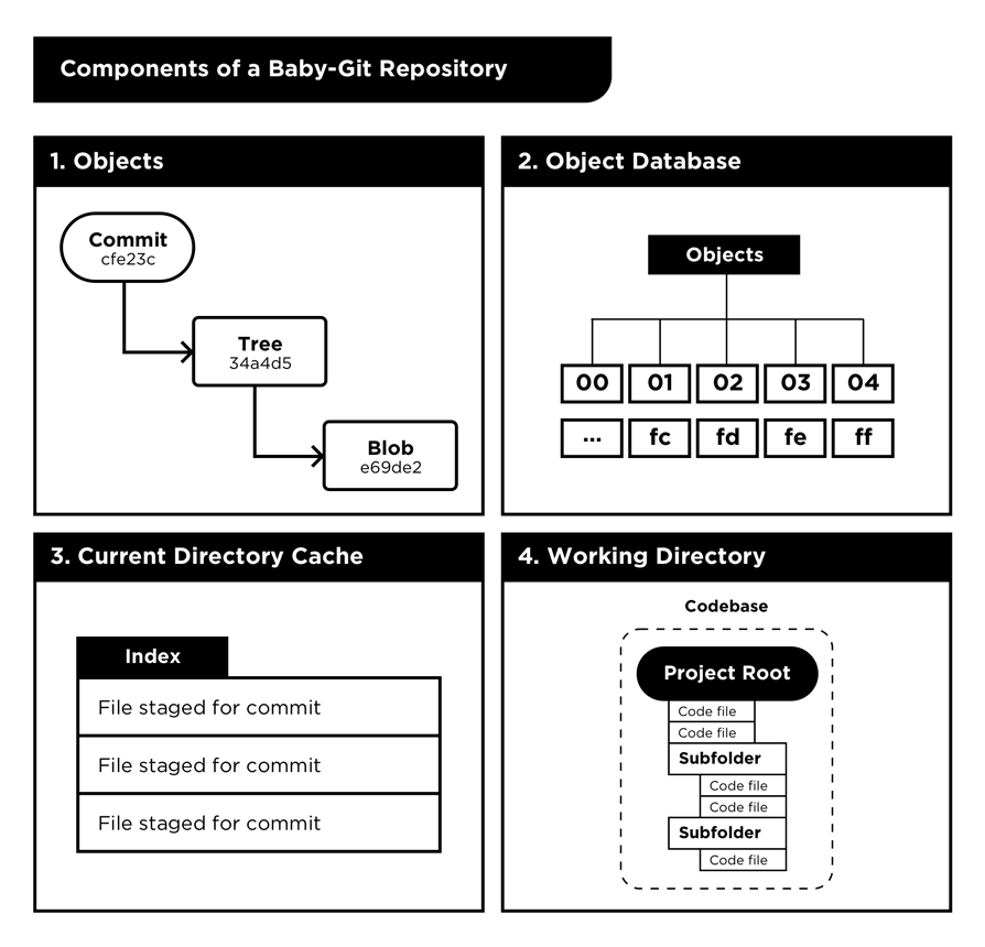 Git repository components