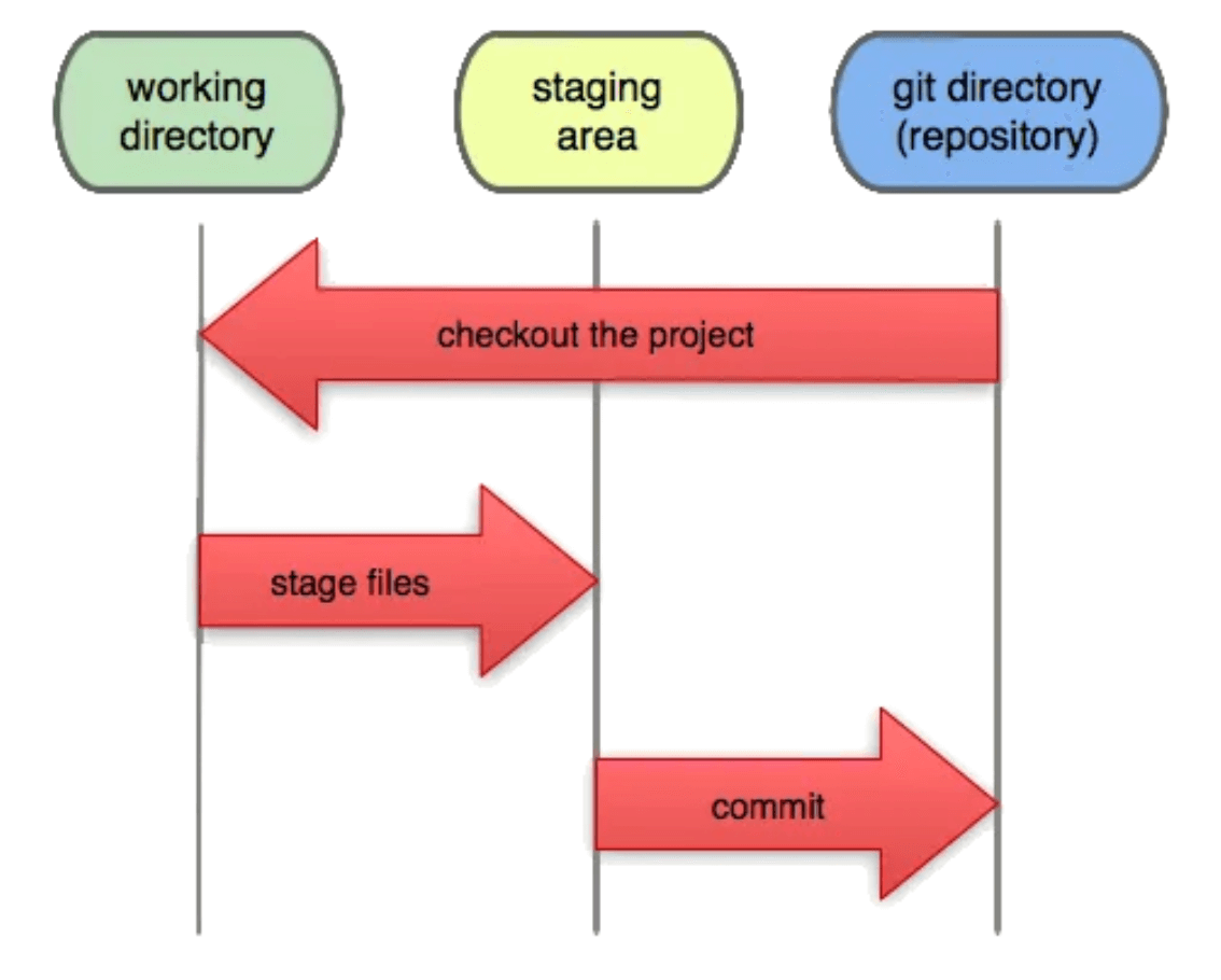 Git Working Direction, Staging Area, and Repository